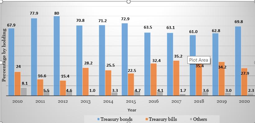 Data source: Annual Public Debt Reports, National Treasury, 2010-2020